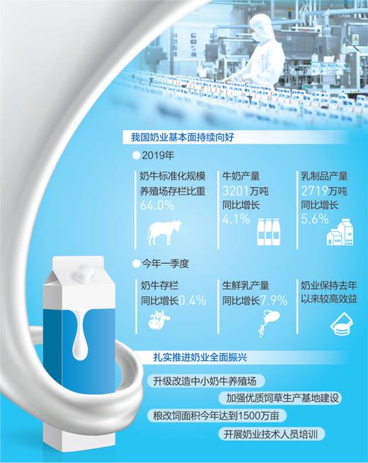 奶业全面复产 一季度全国生鲜乳产量同比增长7.9%