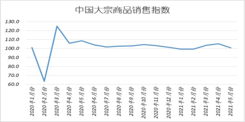 中物联:5月中国大宗商品指数(CBMI)为100.2%