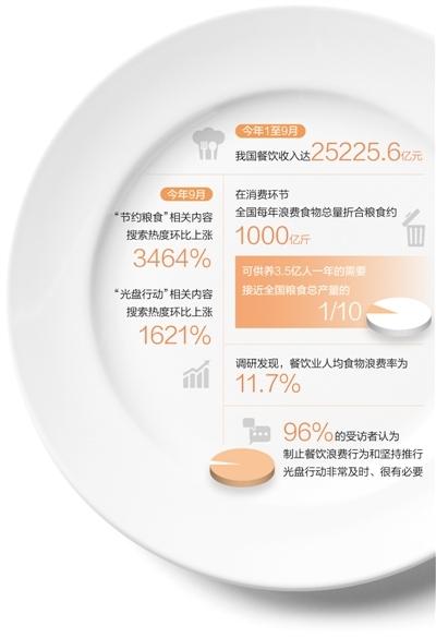 精细管理、规范行为、制止浪费——珍惜粒粒粮 餐饮新风尚