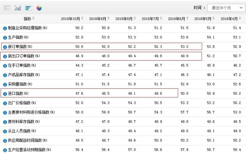 PMI或连续28月位于荣枯线上方 将创7年来最长纪录