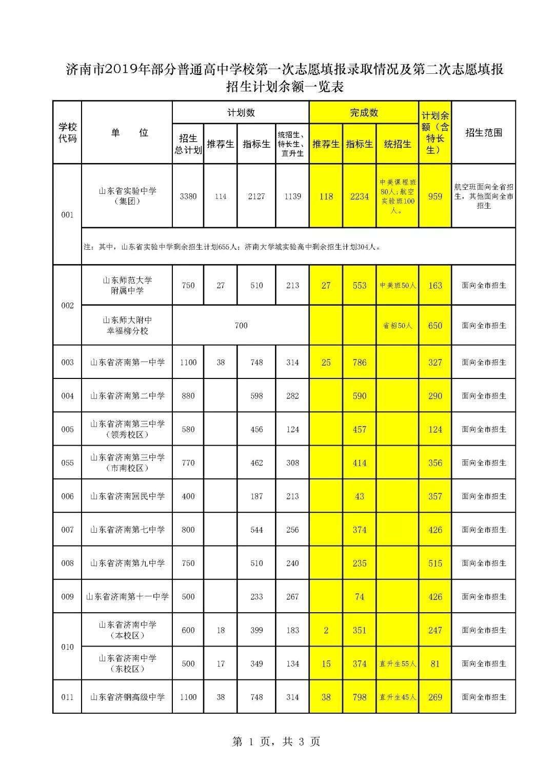 济南2019中考第二批次志愿填报14日开始 各学校招生计划来了