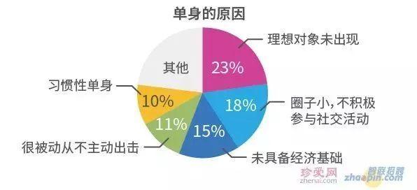 中国高校单身率排行榜出炉 这七类职业单身率最高,你中了吗?