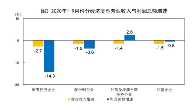 前9月全国规上工业企业实现利润总额43665亿元 同比降2.4%