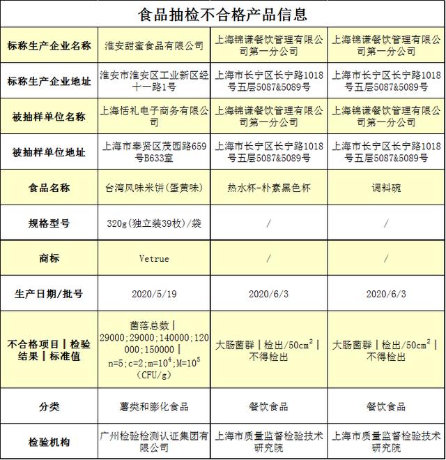 【最新】薛之谦火锅店餐饮具检出大肠菌群是怎么回事?具体什么情况?