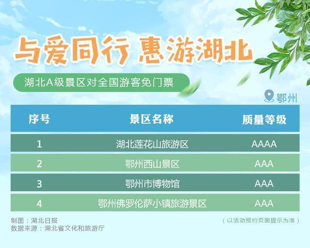 湖北A级景区明起对全国游客免门票,包括武当山、黄鹤楼、恩施等