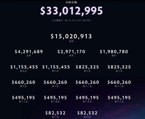 DOTA2 Ti9 奖金分配方案确定 3300万美金冠军拿一半