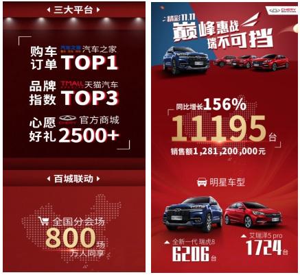 奇瑞双11销售成功破万辆 同比增长156%