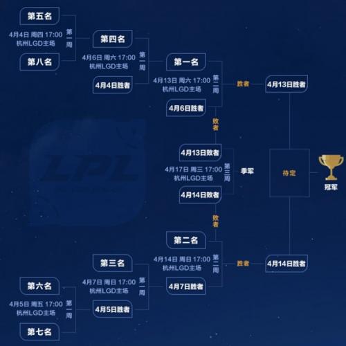 LOL LPL2019春季赛季后赛赛程时间一览