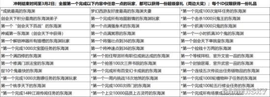 《梦幻西游》电脑版开启新门派冲刺 登顶第一赢好礼!