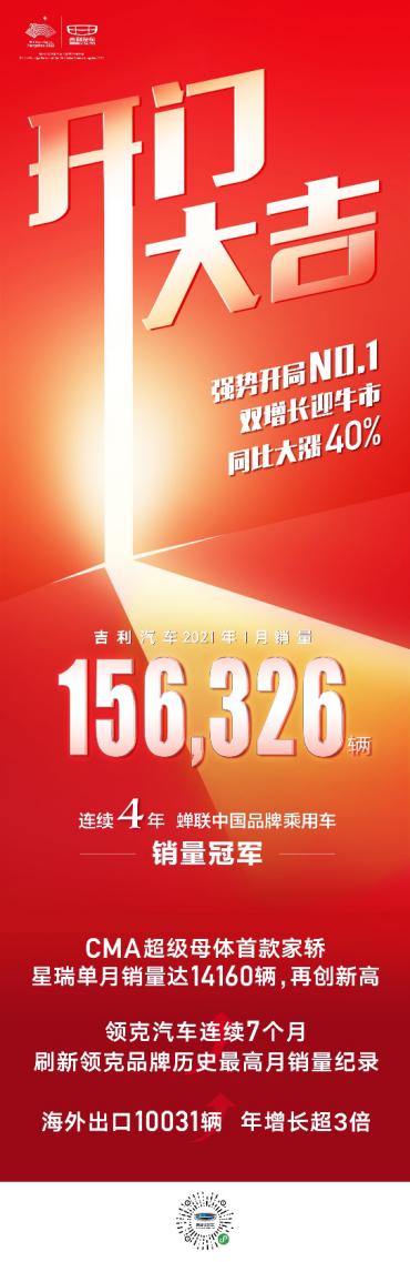 吉利汽车1月销量156326辆 同比增长40%