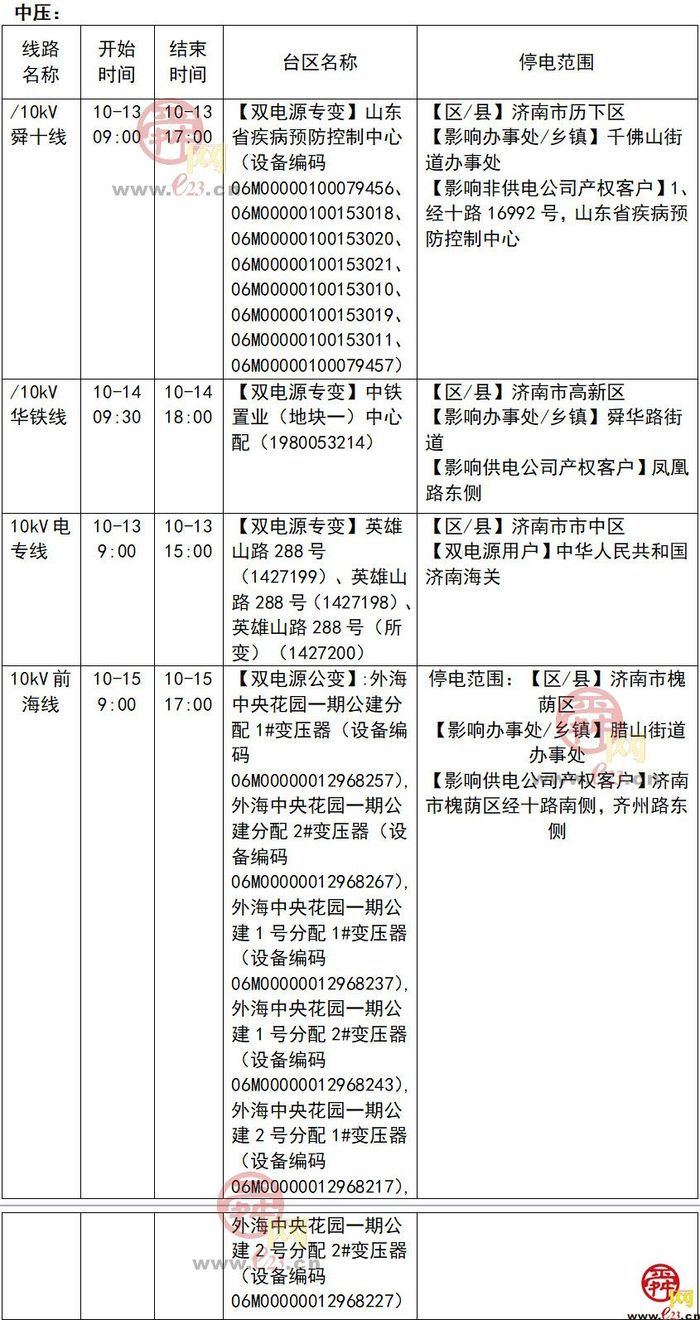 2020年10月12日至10月18日济南部分区域电力设备检修通知
