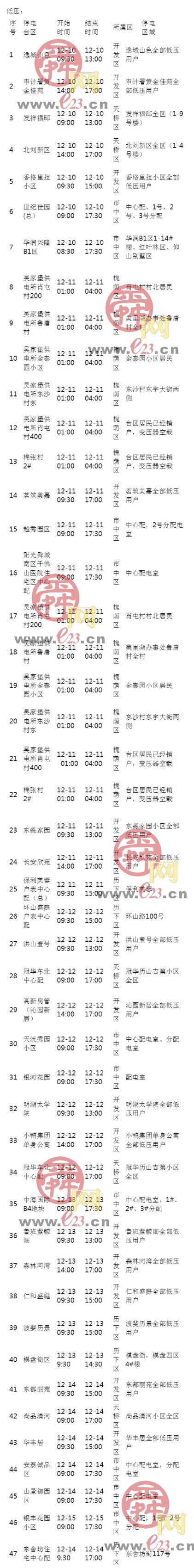 12月8日至12月14日济南部分区域电力设备检修通知