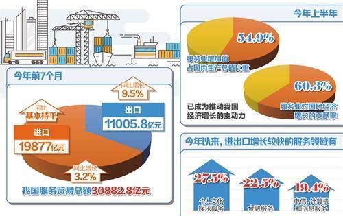 中国服务贸易逆差继续收窄