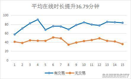 道具买卖营业大差异!易游联动确认参展2019ChinaJoyBTOB