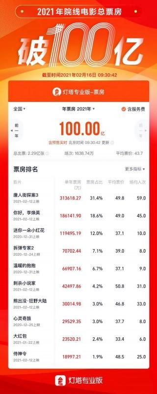 中国禁片排行榜_2020年全球电影票房100强排行榜:美国最高票房电影全球排名第3