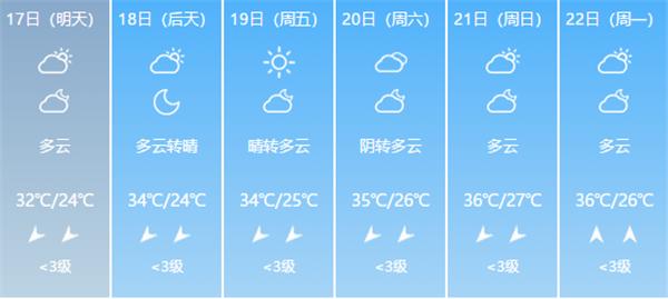 雷雨偏心爱南山,明天济南雷雨还是绕着市区下!近期凉爽无望……