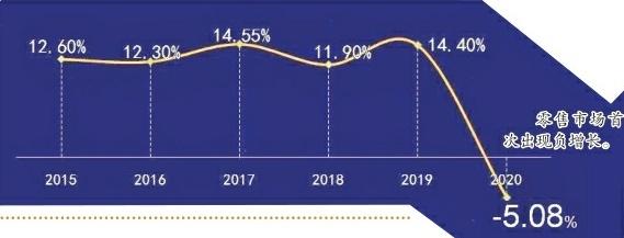 开卷发布2020图书市场数据:20年来码洋首现负增长!