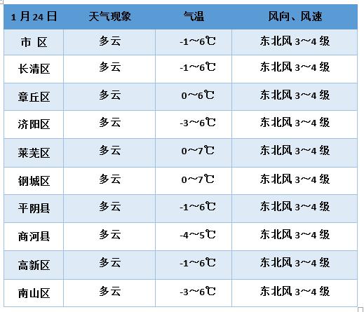 【天气预报】春节期间济南多大风天气,初二初三将迎小雪