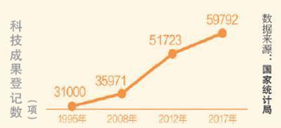 中国研发经费投入强度创新高