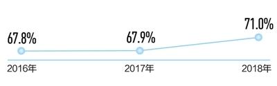 碧水清流 我国地表水水质优良比例升至78.9%