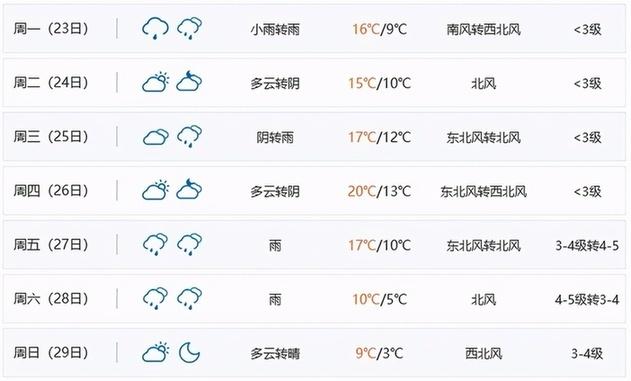 上海将现过山车式降温 两周迎三季超刺激 温差达10度