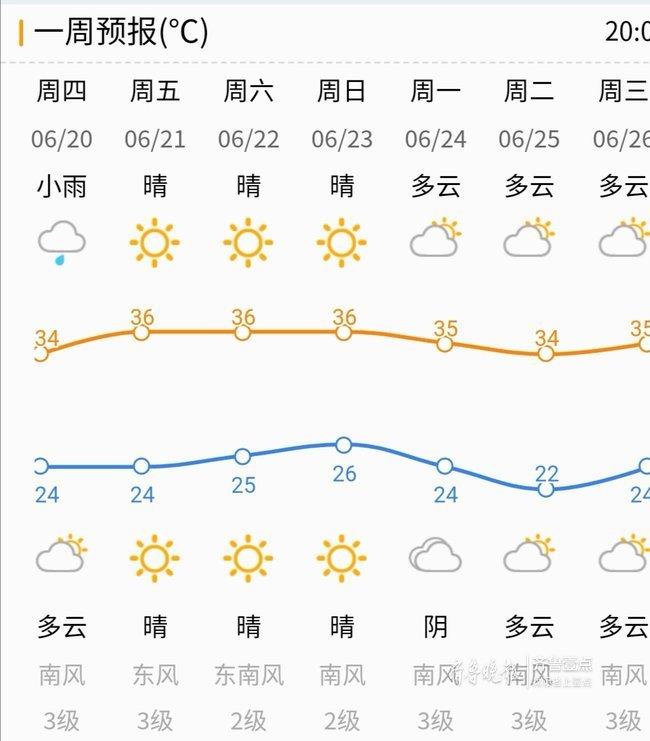明天夏至 阵雨没有浇灭高温 济南要连热17天