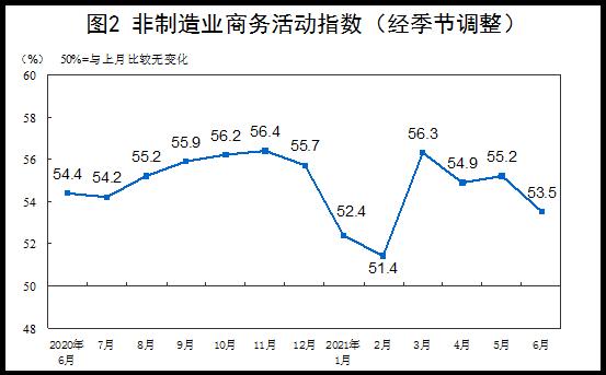 稳定扩张!6月中国制造业PMI为50.9%