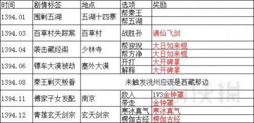 武林志游戏传闻有哪些 武林志五年事件传闻列表汇总
