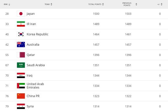 新一期FIFA排名:国足位置没变化 仍列世界第76 亚洲第9