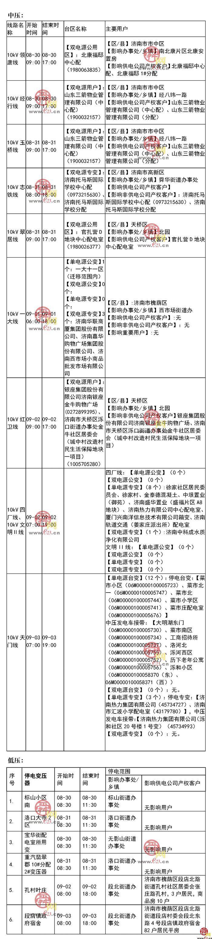 2021年8月30至9月5日济南部分区域电力设备检修通知