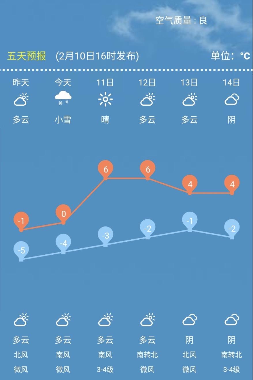 春节假期后第一天啥天气?气温回升 88必发官网最高温至6℃