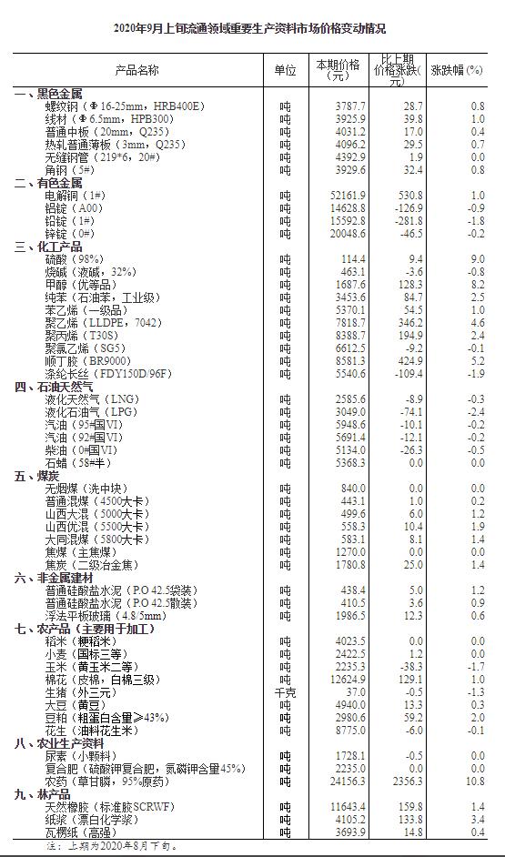 统计局:9月上旬生猪价格每千克37元 环比降1.3%