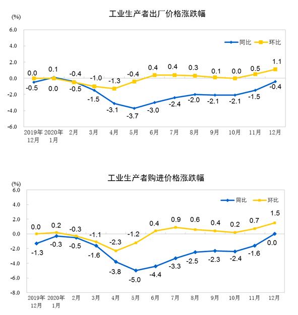 统计局:2020年12月份工业生产者出厂价格同比下降0.4%