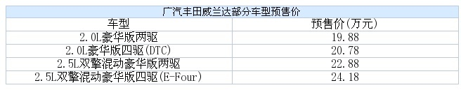 广汽丰田威兰达将上市  2.0L与2.5L混合动力