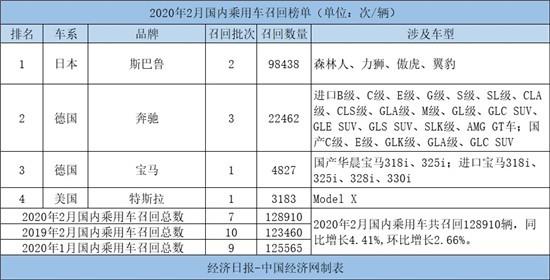 2月召回12.89万辆维持低位 斯巴鲁连发2起