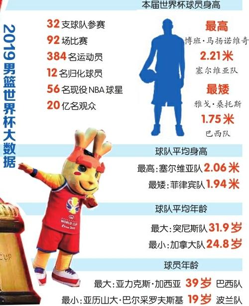 篮球盛宴中国制造 ——2019篮球世界杯观战指南