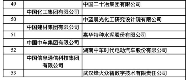 """工信部公布""""2019国家技术创新示范企业名单""""山东4家企业登榜"""