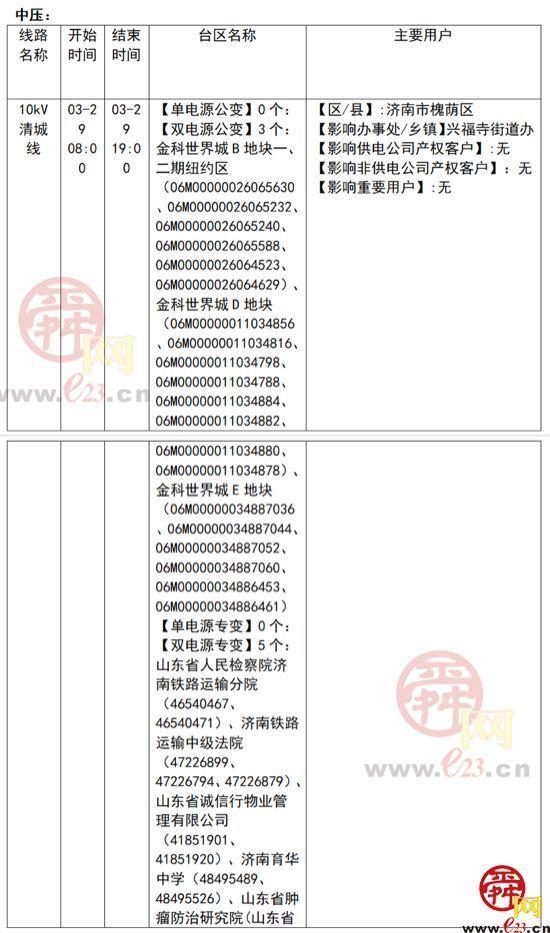 2021年3月29至4月4日济南部分区域电力设备检修通知