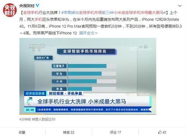 小米成最大黑马!苹果掉出全球手机市场前三,三星、华为位居前二