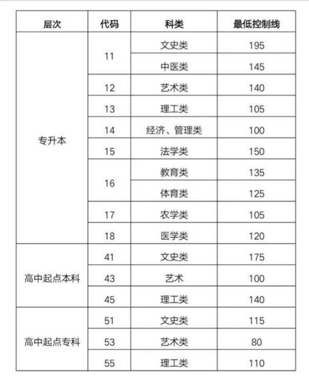 山东2018成人高考填报意愿 登科最低控制分数线宣布