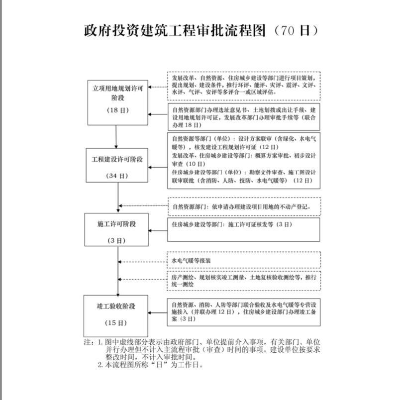 山东:工程建设项目全过程审批控制在100个工作日内