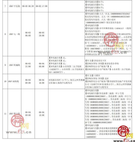 2021年5月31日至6月6日濟南部分區域電力設備檢修通知