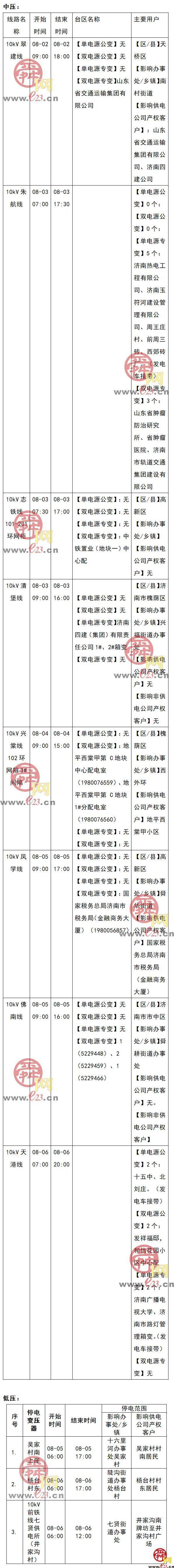2021年8月2至8月8日济南部分区域电力设备检修通知