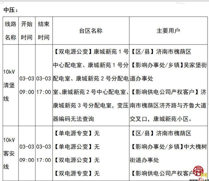 2021年3月1日至3月7日济南部分区域电力设备检修通知