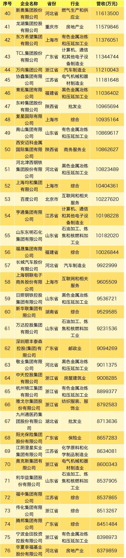 2019中国民营企业500强发布 61家山东企业上榜