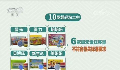 会中毒!17款软泥玩具中13款检出过量硼元素,这些品牌不合格→