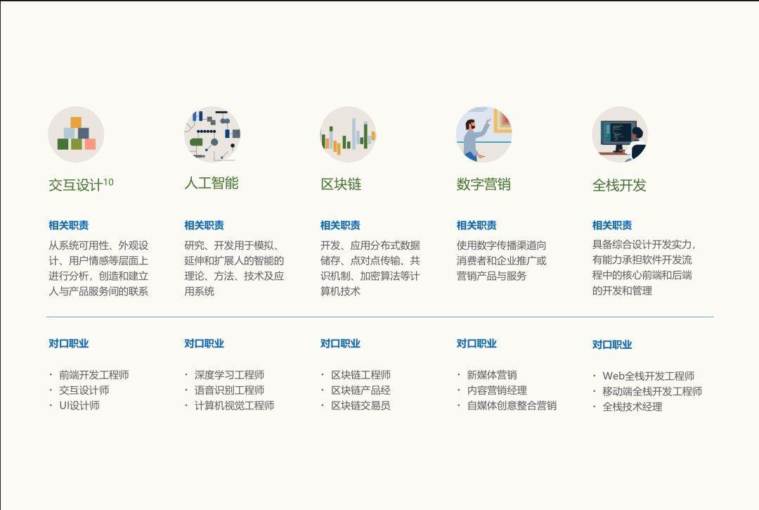 中国未来十大新兴技能出炉 你的技能适应未来吗?