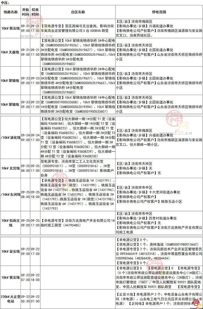 2020年9月21日至9月27日济南部分区域电力设备检修通知
