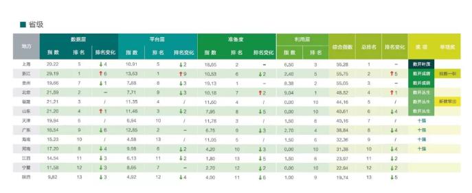 中国开放数林指数:省级山东第6 地市级济南第2