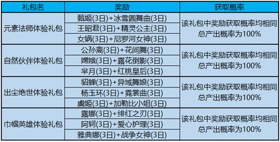 王者榮耀3月5日更新內容匯總:冠軍定制動作 莊周奇妙博物學 KPL春季賽